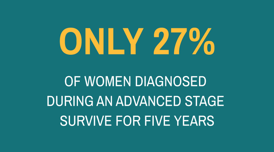 All About Ovarian Cancer Facts